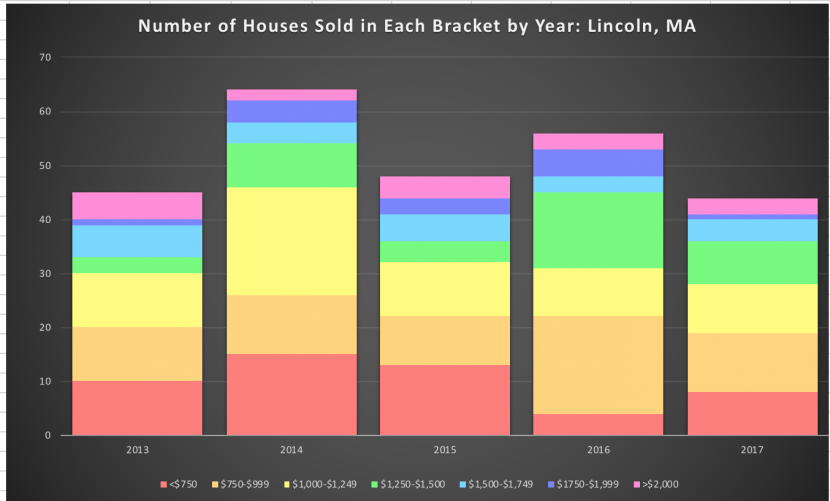 Bar graph Houses per bracket Lincoln statistics