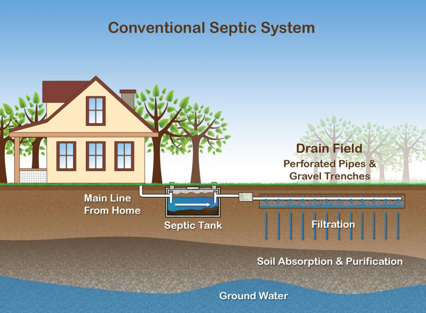 Protecting Your Investment: Septic Systems | Jeannine Taylor ...